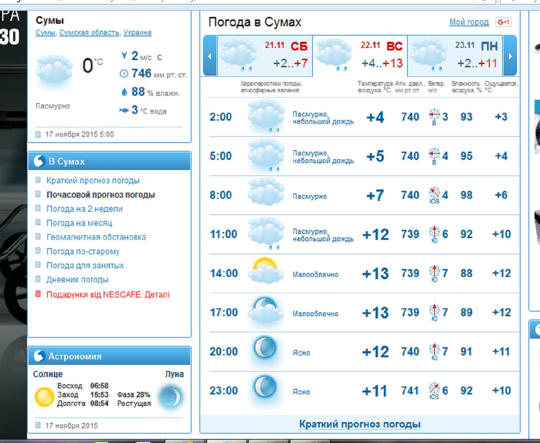 список оценивших погода гесметио саранск на месяц успешно транслирует через