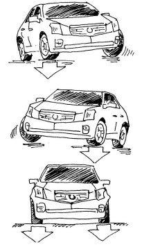 Рис. 3. Крен автомобиля в повороте — это естественное и понятное движение кузова автомобиля относительно колес.