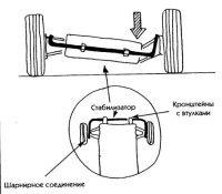 Рис. 4. Схематичные изображения работы стабилизатора