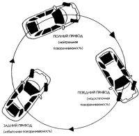 Рис. 12. Движение по окружности - 'лакмусовая бумажка' для проявления индивидуальных характеров машин с разным типом приводов.